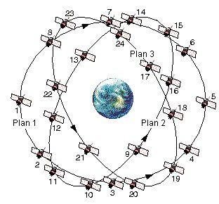 Glonass - navigation systems