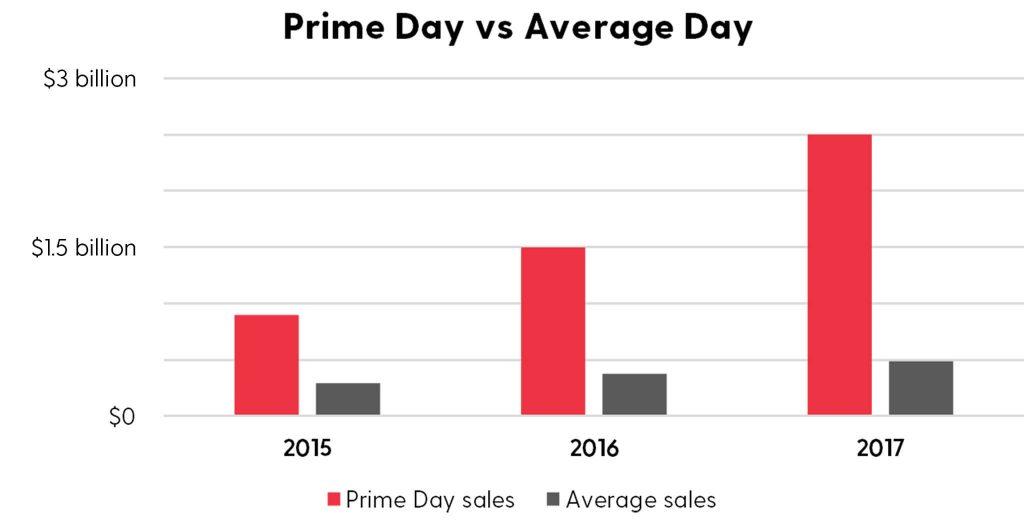 prime day stats